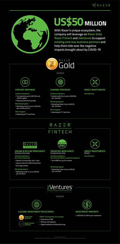 Razer ayudas COVID-19 detalle Techandising